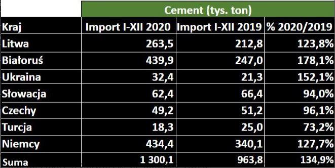 tabela podsumowująca ilości importowanego cementu w tys. ton