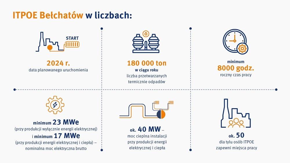 itope bełchatów w liczbach - infografika z podsumowaniem