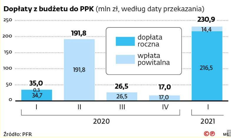 dopłaty z budżetu państwa do pracowniczych planów kapitałowych - roczne i powitalne