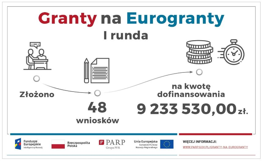 granty na eurogranty - I runda