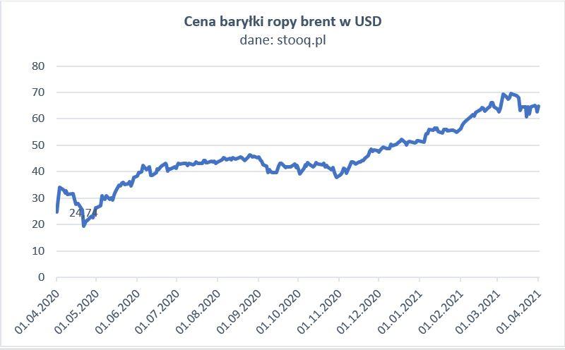 wykres ceny baryłki ropy w USD