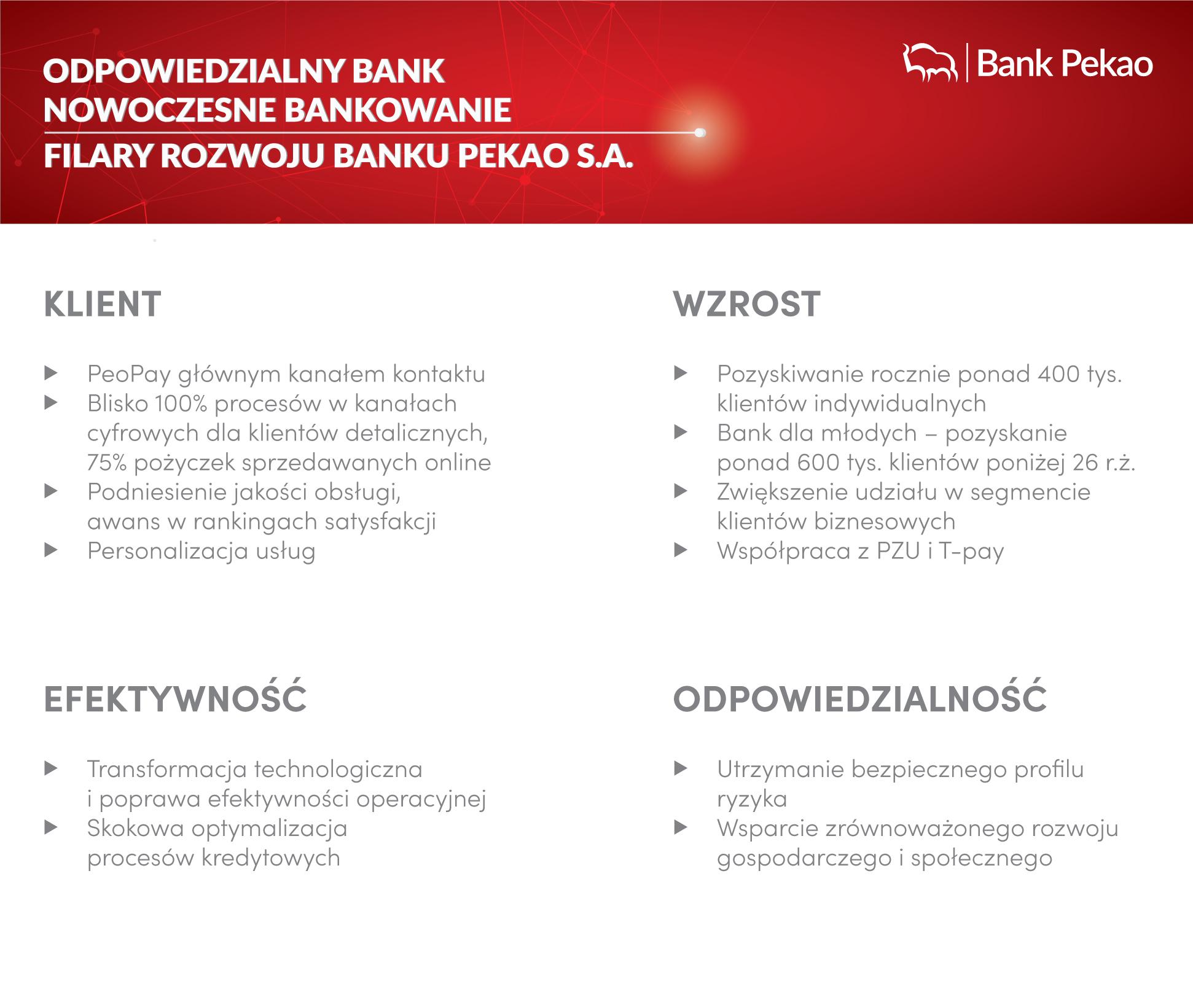 filary rozwoju banku pko s.a. - inforgrafika