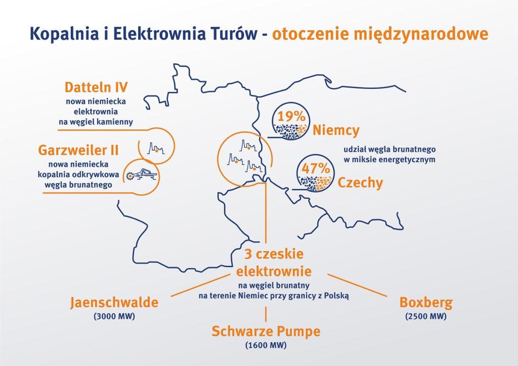 kopalnia i elektrownia turów - otoczenie międzynarodowe - infografika