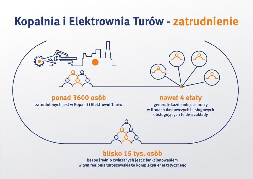 kopalnia i elektrownia turów - zatrudnienie - infografika